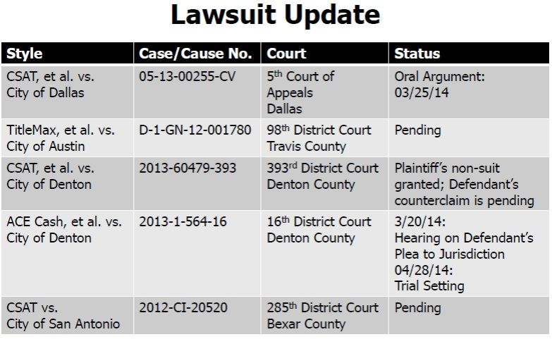 Payday Lending Lawsuit Update Table from April 3, 2014