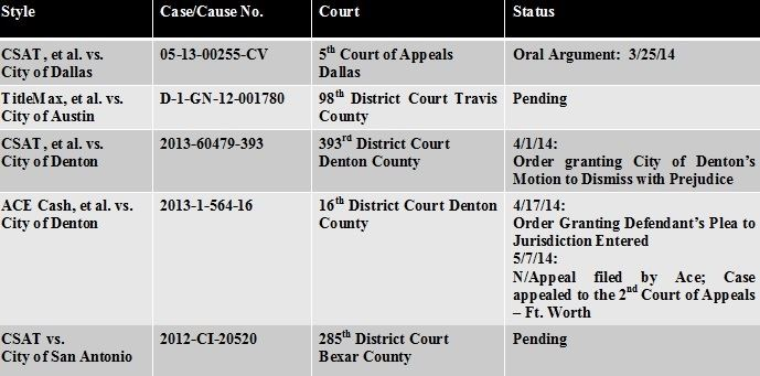 Payday Lending Lawsuit Update Table from May 15, 2014